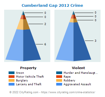 Cumberland Gap Crime 2012