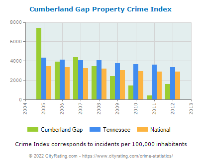 Cumberland Gap Property Crime vs. State and National Per Capita