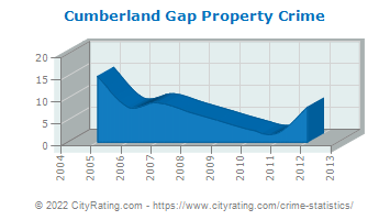 Cumberland Gap Property Crime