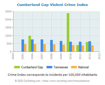 Cumberland Gap Violent Crime vs. State and National Per Capita