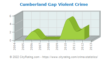 Cumberland Gap Violent Crime