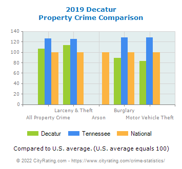 Decatur Property Crime vs. State and National Comparison