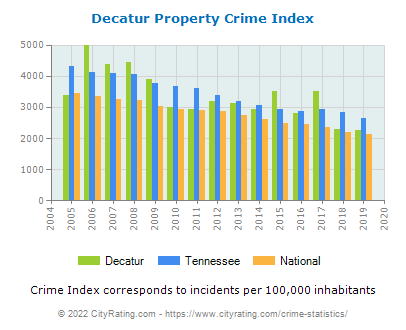 Decatur Property Crime vs. State and National Per Capita