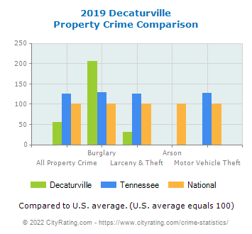 Decaturville Property Crime vs. State and National Comparison