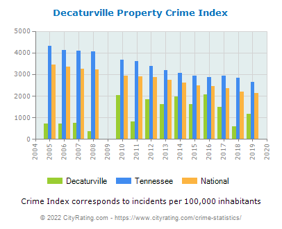 Decaturville Property Crime vs. State and National Per Capita