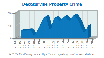 Decaturville Property Crime