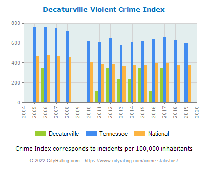Decaturville Violent Crime vs. State and National Per Capita