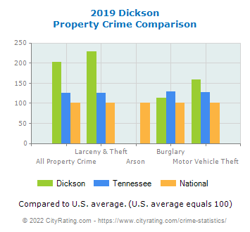Dickson Property Crime vs. State and National Comparison