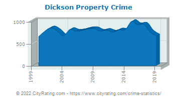 Dickson Property Crime