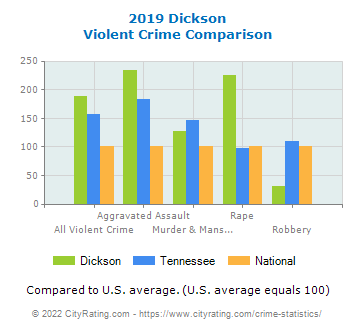 Dickson Violent Crime vs. State and National Comparison