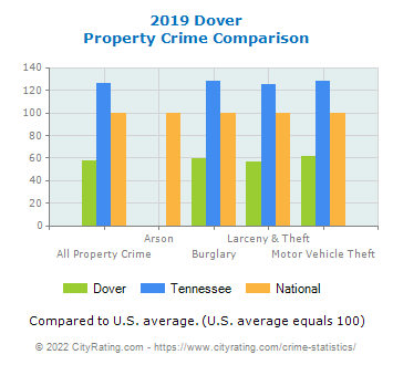 Dover Property Crime vs. State and National Comparison
