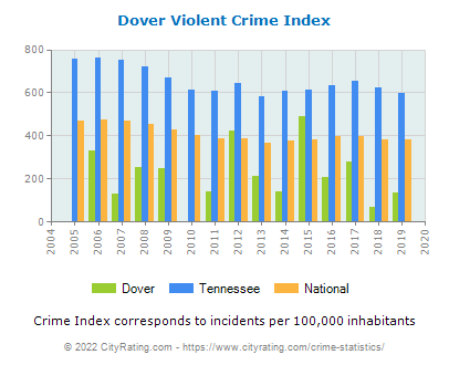 Dover Violent Crime vs. State and National Per Capita