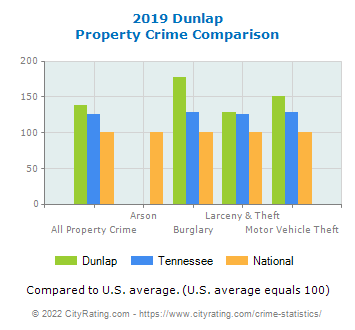 Dunlap Property Crime vs. State and National Comparison