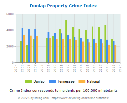 Dunlap Property Crime vs. State and National Per Capita