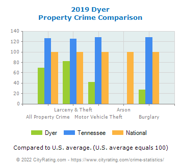 Dyer Property Crime vs. State and National Comparison