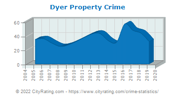Dyer Property Crime