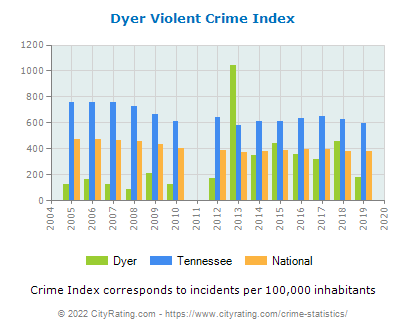 Dyer Violent Crime vs. State and National Per Capita