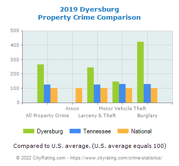 Dyersburg Property Crime vs. State and National Comparison