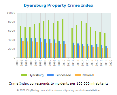 Dyersburg Property Crime vs. State and National Per Capita