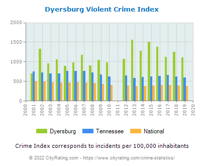 Dyersburg Violent Crime vs. State and National Per Capita