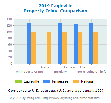 Eagleville Property Crime vs. State and National Comparison