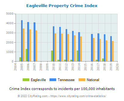 Eagleville Property Crime vs. State and National Per Capita