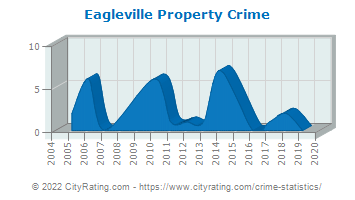 Eagleville Property Crime