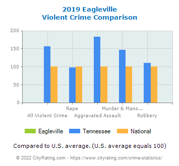 Eagleville Violent Crime vs. State and National Comparison