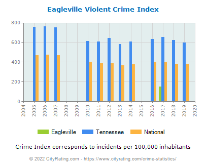 Eagleville Violent Crime vs. State and National Per Capita