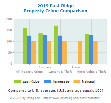 East Ridge Property Crime vs. State and National Comparison