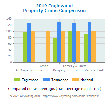 Englewood Property Crime vs. State and National Comparison