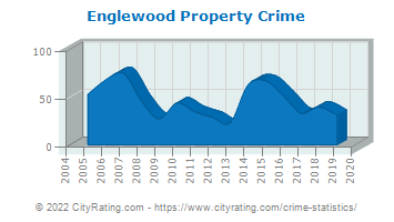Englewood Property Crime