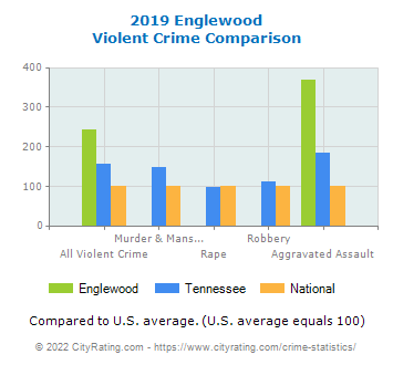 Englewood Violent Crime vs. State and National Comparison