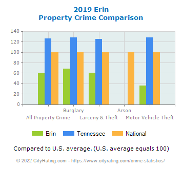 Erin Property Crime vs. State and National Comparison