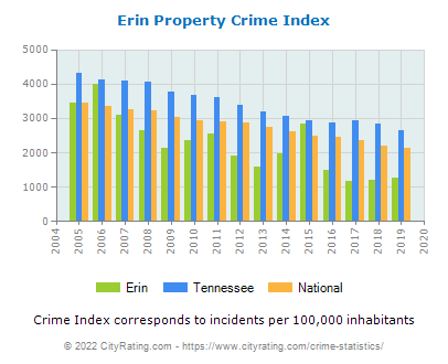 Erin Property Crime vs. State and National Per Capita