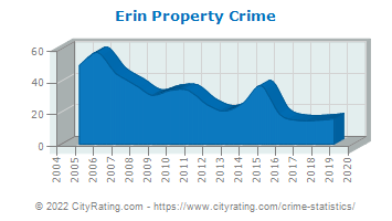 Erin Property Crime
