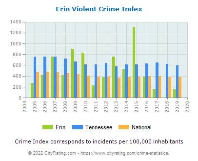 Erin Violent Crime vs. State and National Per Capita