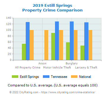 Estill Springs Property Crime vs. State and National Comparison