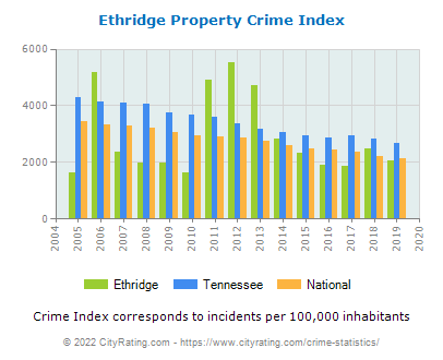 Ethridge Property Crime vs. State and National Per Capita