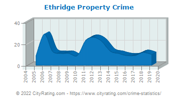 Ethridge Property Crime