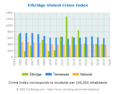 Ethridge Violent Crime vs. State and National Per Capita
