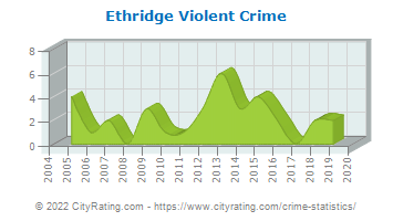 Ethridge Violent Crime