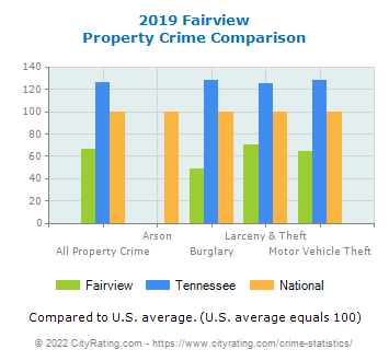 Fairview Property Crime vs. State and National Comparison