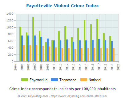 Fayetteville Violent Crime vs. State and National Per Capita