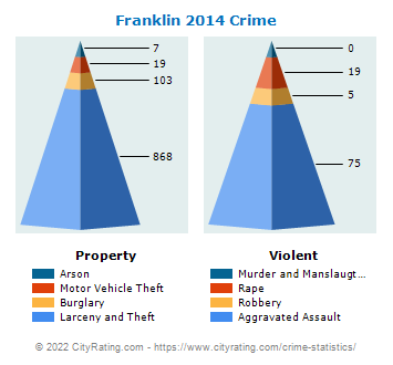 Franklin Crime 2014