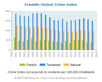 Franklin Violent Crime vs. State and National Per Capita