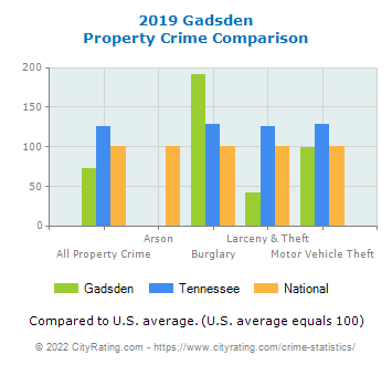 Gadsden Property Crime vs. State and National Comparison