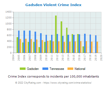 Gadsden Violent Crime vs. State and National Per Capita