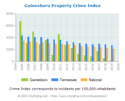 Gainesboro Property Crime vs. State and National Per Capita