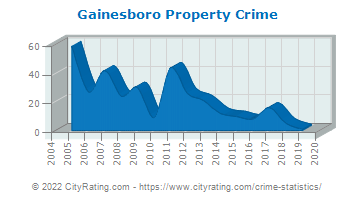 Gainesboro Property Crime